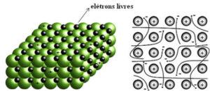 Ligação Metálica - Mar de elétrons