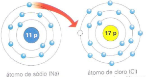 Ligação Iônica - Exemplo entre Sódio e Cloro